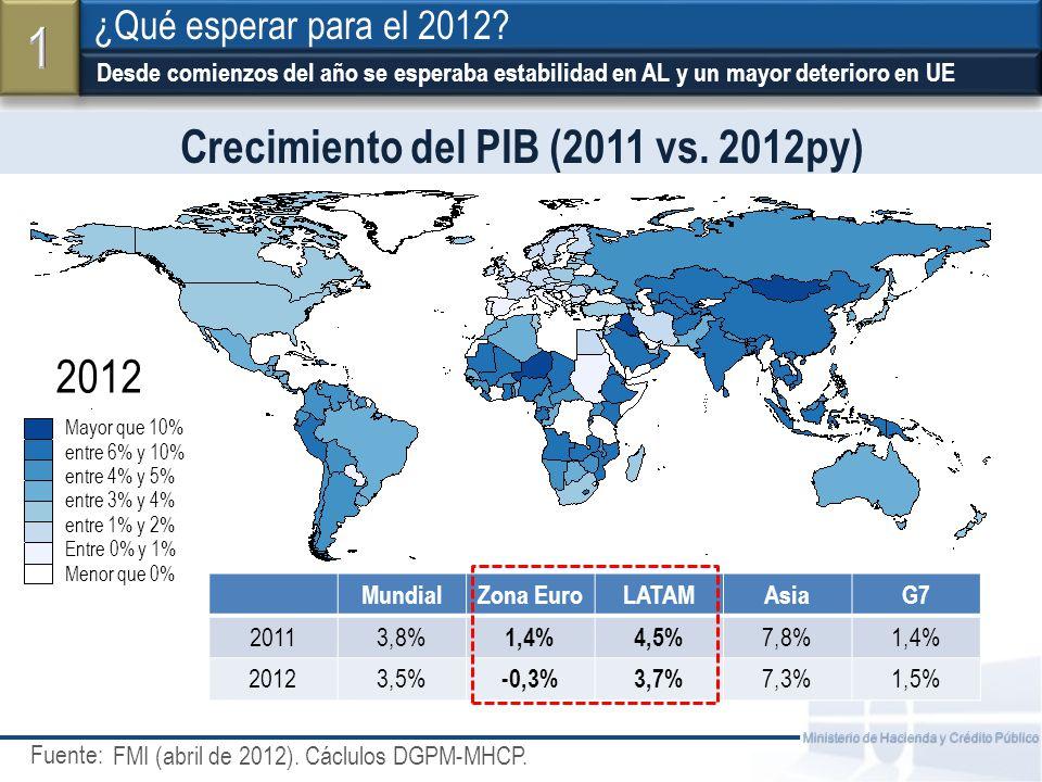 Fuente: Ministerio de Hacienda y Crédito Público Sin embargo, los resultados reciente generan optimismo (Europa crece 0,5% en II trim.) ¿Qué esperar para el 2012.