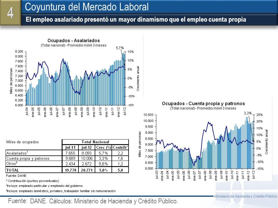 Fuente: Ministerio de Hacienda y Crédito Público Principales indicadores del mercado laboral por ciudades 7 de las 13 principales ciudades presentaron disminuciones anuales en la tasa de desempleo.