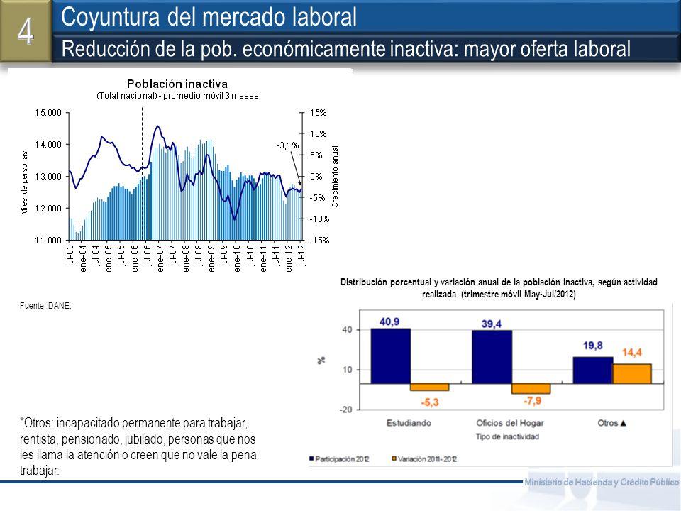 Fuente: Ministerio de Hacienda y Crédito Público Coyuntura del mercado laboral ¿Hipótesis del trabajador adicional.