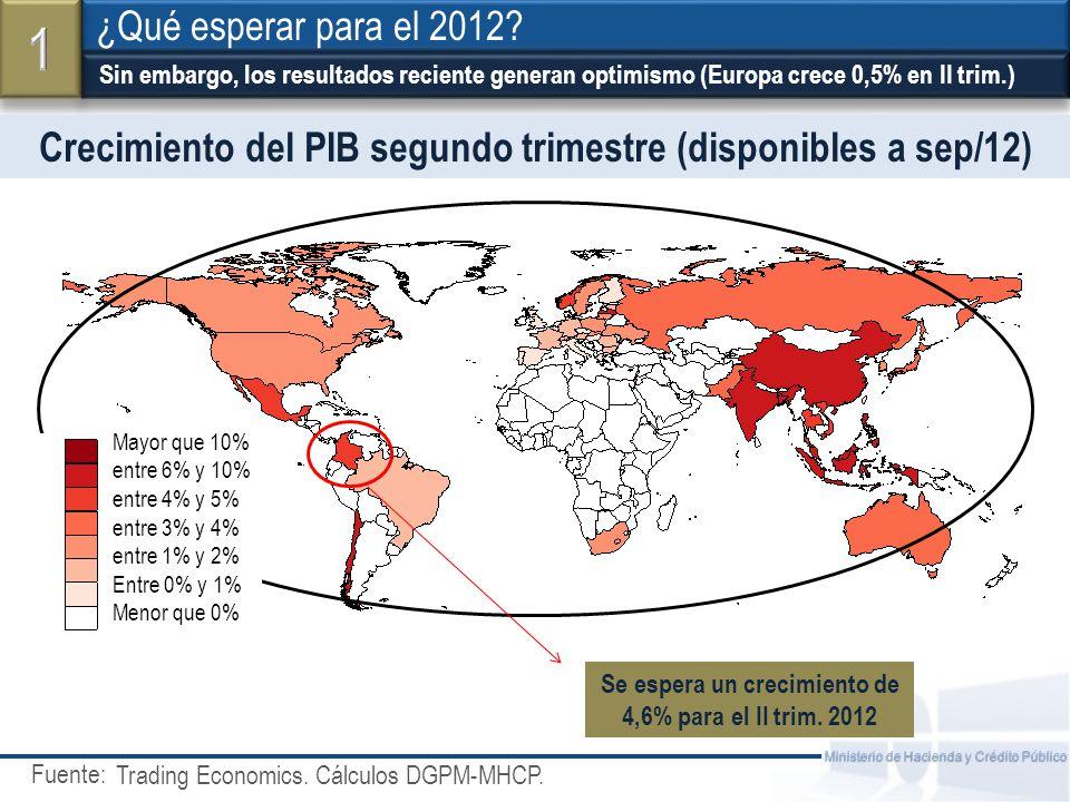 Fuente: Ministerio de Hacienda y Crédito Público El panorama parece estable para la mayoría de sectores ¿Qué esperar para el 2012.
