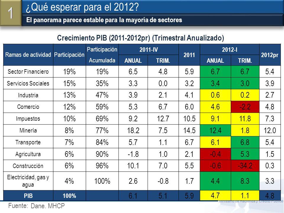 Fuente: Ministerio de Hacienda y Crédito Público Crecimiento de las importaciones del G20 Efecto de la desaceleración mundial en el agro y la industria ¿Qué esperar para el 2012.