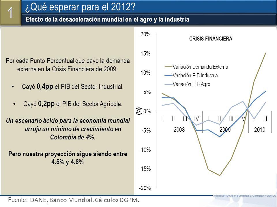Ministerio de Hacienda y Crédito Público ¿Cómo vemos el 2012.