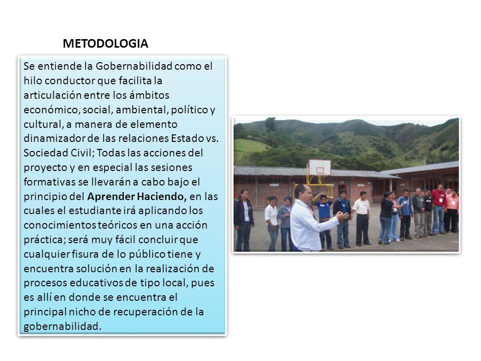METODOLOGIA Se entiende la Gobernabilidad como el hilo conductor que facilita la articulación entre los ámbitos económico, social, ambiental, político