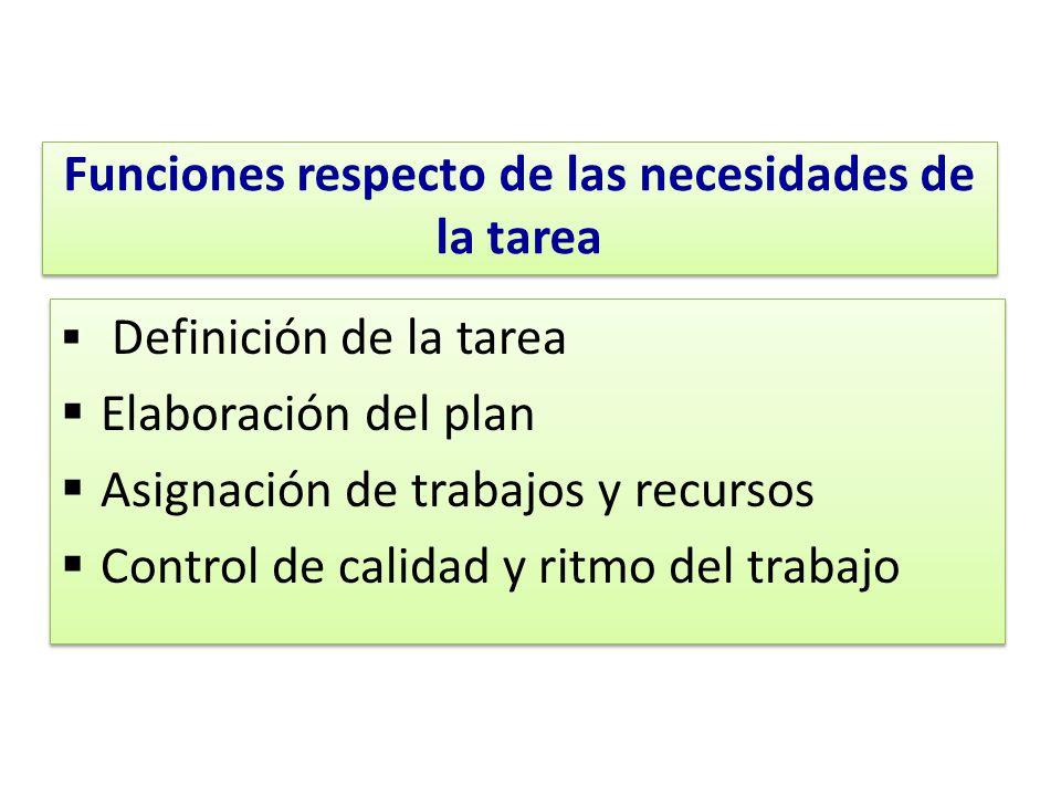 Funciones respecto de las necesidades de la tarea Definición de la tarea Elaboración del plan Asignación de trabajos y recursos Control de calidad y r