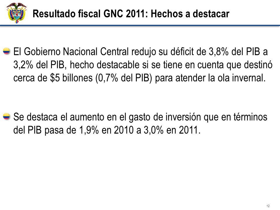 12 Resultado fiscal GNC 2011: Hechos a destacar El Gobierno Nacional Central redujo su déficit de 3,8% del PIB a 3,2% del PIB, hecho destacable si se