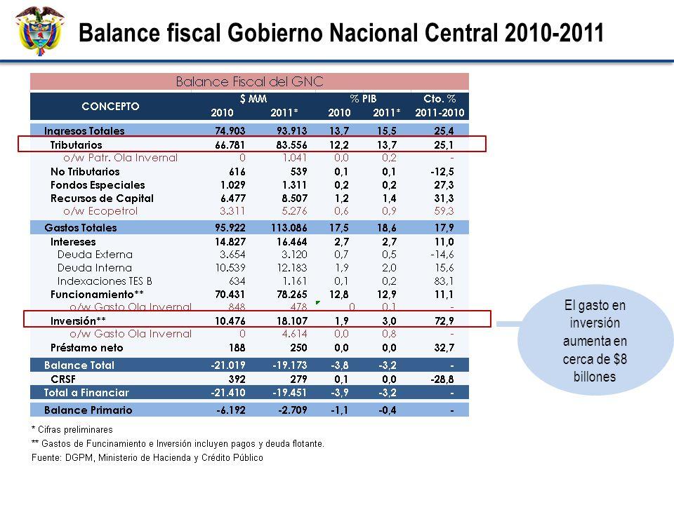 El gasto en inversión aumenta en cerca de $8 billones Balance fiscal Gobierno Nacional Central 2010-2011