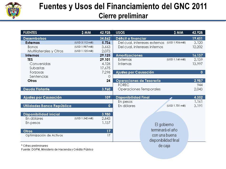 Fuentes y Usos del Financiamiento del GNC 2011 Cierre preliminar El gobierno terminará el año con una buena disponibilidad final de caja