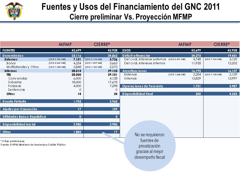 Fuentes y Usos del Financiamiento del GNC 2011 Cierre preliminar Vs. Proyección MFMP No se requirieron fuentes de privatización gracias al mejor desem