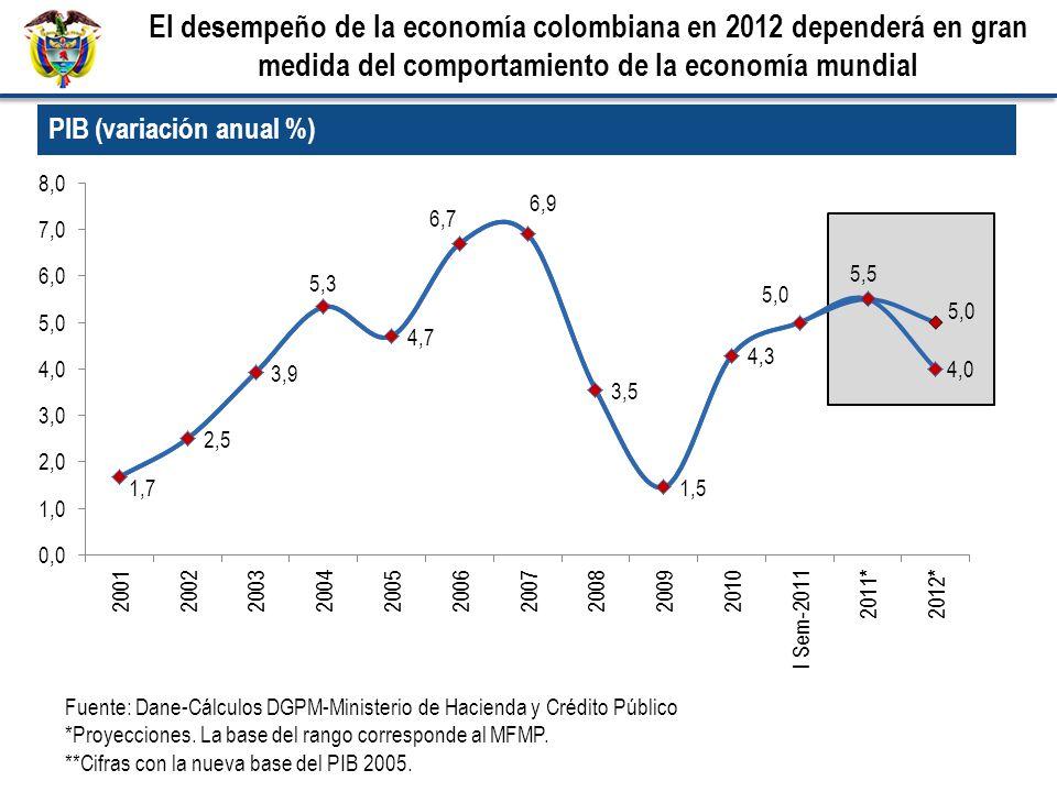 Fuente: Dane-Cálculos DGPM-Ministerio de Hacienda y Crédito Público *Proyecciones.