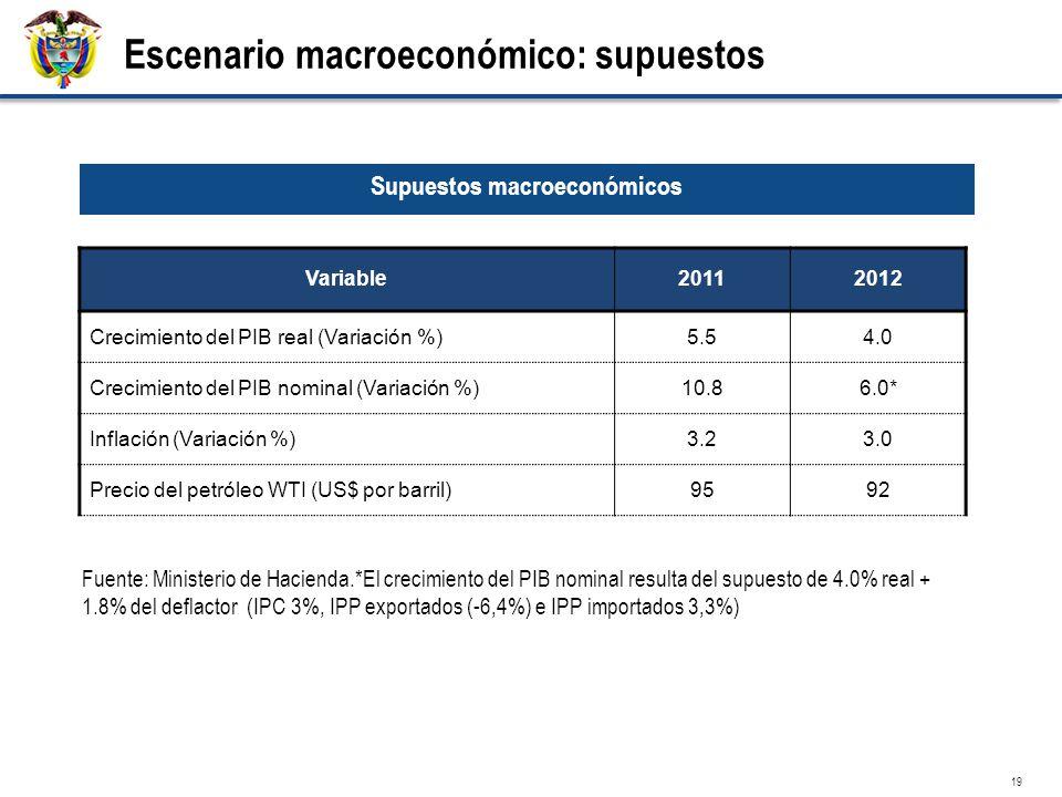 19 Variable20112012 Crecimiento del PIB real (Variación %)5.54.0 Crecimiento del PIB nominal (Variación %)10.86.0* Inflación (Variación %)3.23.0 Precio del petróleo WTI (US$ por barril)9592 Supuestos macroeconómicos Fuente: Ministerio de Hacienda.*El crecimiento del PIB nominal resulta del supuesto de 4.0% real + 1.8% del deflactor (IPC 3%, IPP exportados (-6,4%) e IPP importados 3,3%) Escenario macroeconómico: supuestos