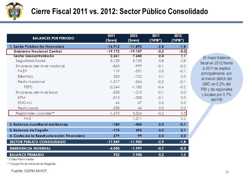 22 Cierre Fiscal 2011 vs. 2012: Sector Público Consolidado Fuente: DGPM-MHCP. El mejor balance fiscal en 2012 frente a 2011 se explica principalmente