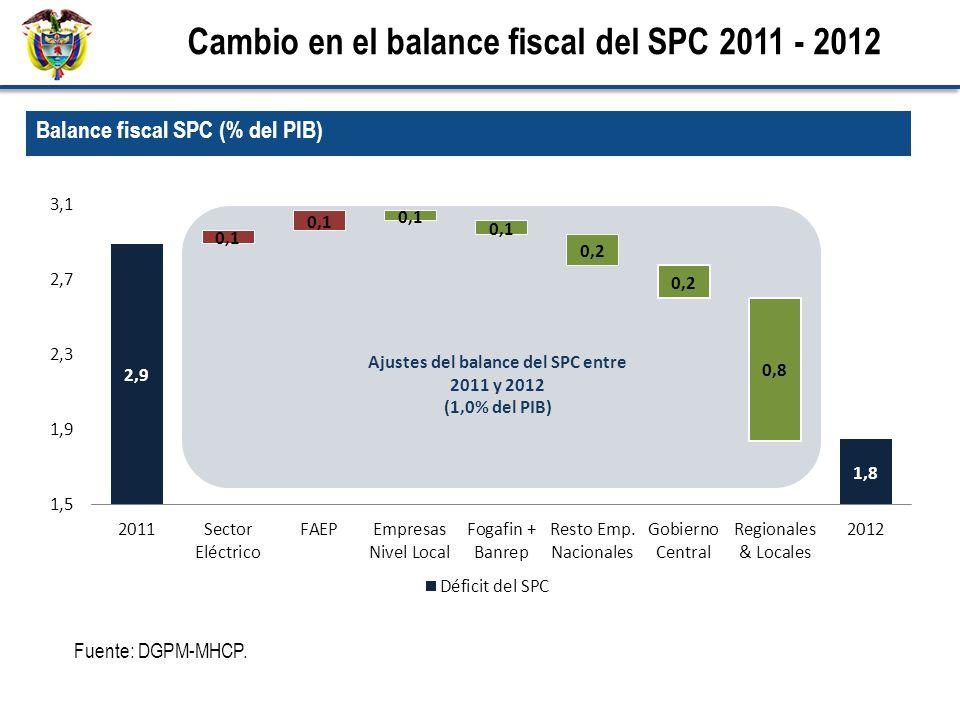 Balance fiscal SPC (% del PIB) Cambio en el balance fiscal del SPC 2011 - 2012 Fuente: DGPM-MHCP. Ajustes del balance del SPC entre 2011 y 2012 (1,0%