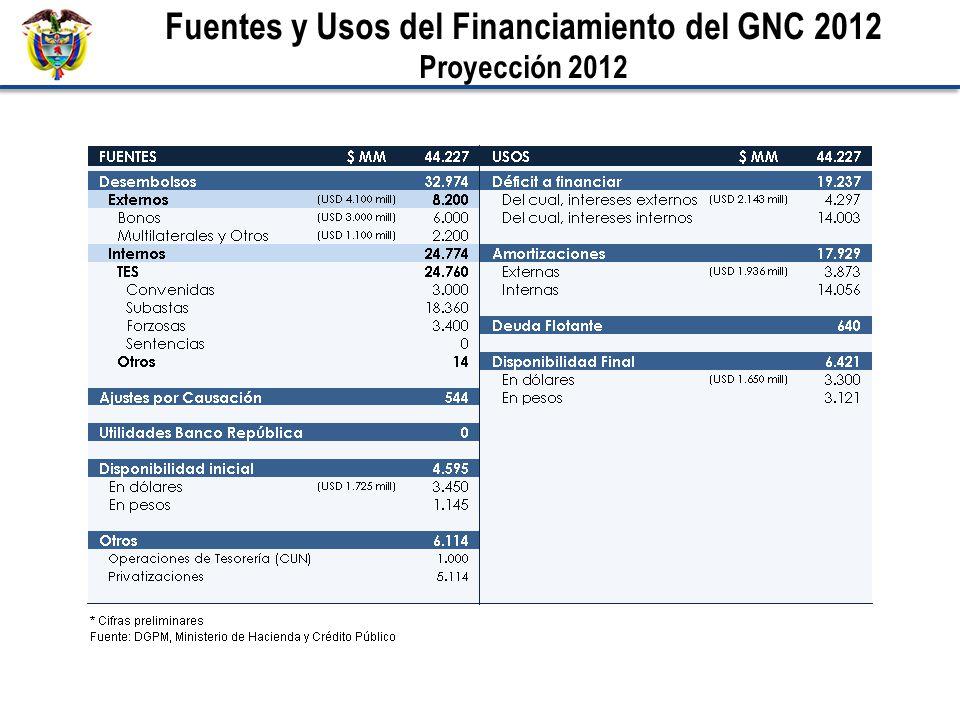 Fuentes y Usos del Financiamiento del GNC 2012 Proyección 2012