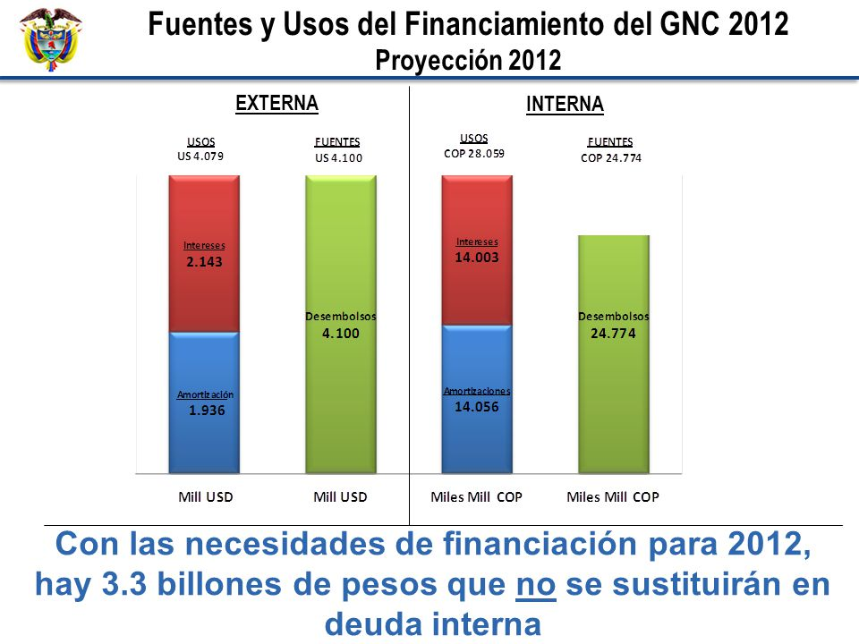 Fuentes y Usos del Financiamiento del GNC 2012 Proyección 2012 EXTERNA INTERNA Con las necesidades de financiación para 2012, hay 3.3 billones de peso