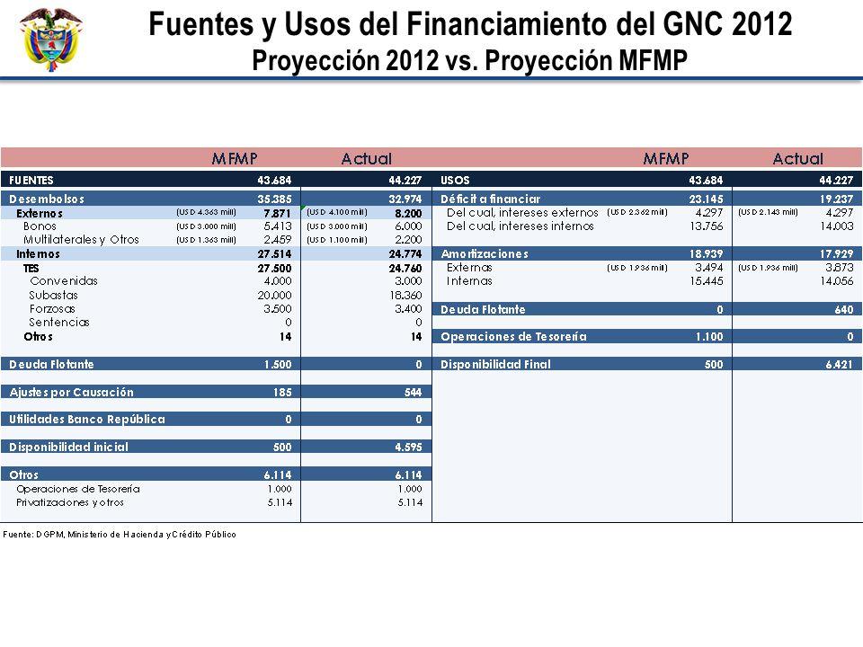 Fuentes y Usos del Financiamiento del GNC 2012 Proyección 2012 vs. Proyección MFMP