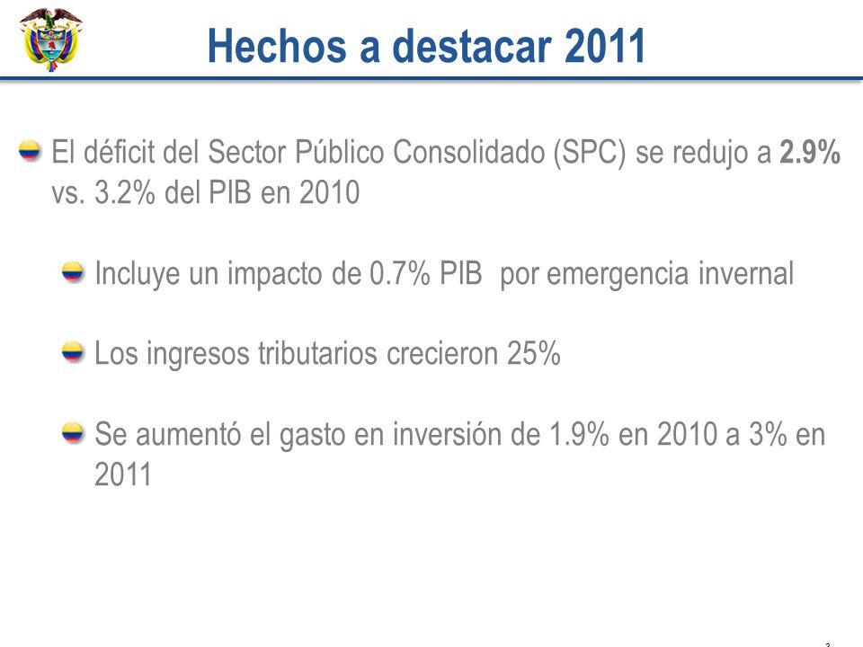 3 El déficit del Sector Público Consolidado (SPC) se redujo a 2.9% vs. 3.2% del PIB en 2010 Incluye un impacto de 0.7% PIB por emergencia invernal Los