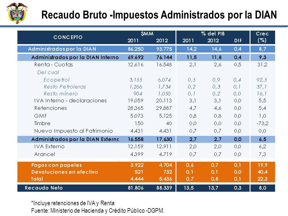 *Incluye retenciones de IVA y Renta Fuente: Ministerio de Hacienda y Crédito Público -DGPM. Recaudo Bruto -Impuestos Administrados por la DIAN