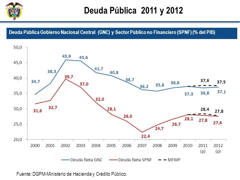 Fuente: DGPM-Ministerio de Hacienda y Crédito Público. Deuda Pública Gobierno Nacional Central (GNC) y Sector Público no Financiero (SPNF) (% del PIB)