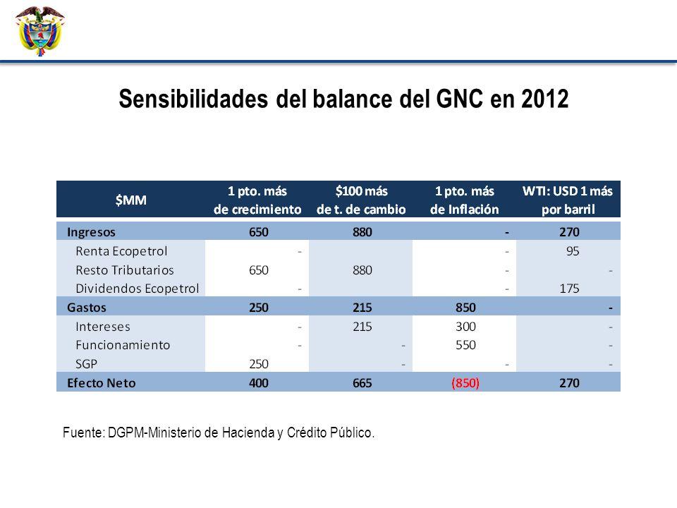 Sensibilidades del balance del GNC en 2012 Fuente: DGPM-Ministerio de Hacienda y Crédito Público.