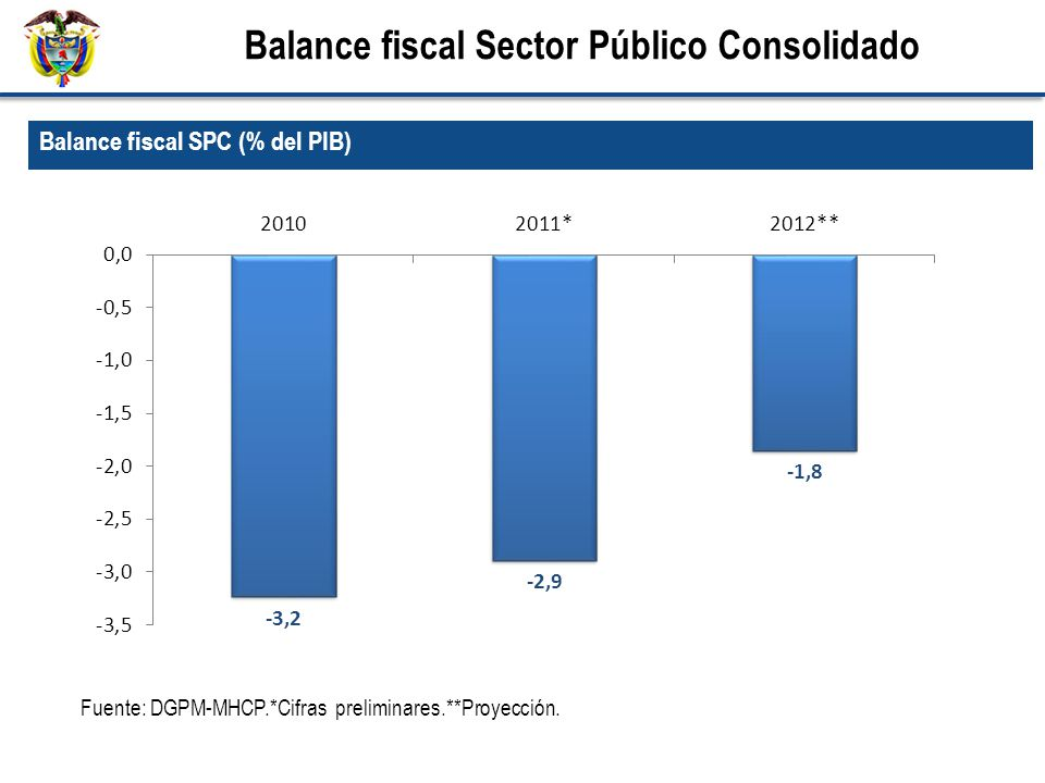 Balance fiscal SPC (% del PIB) Balance fiscal Sector Público Consolidado Fuente: DGPM-MHCP.*Cifras preliminares.**Proyección.