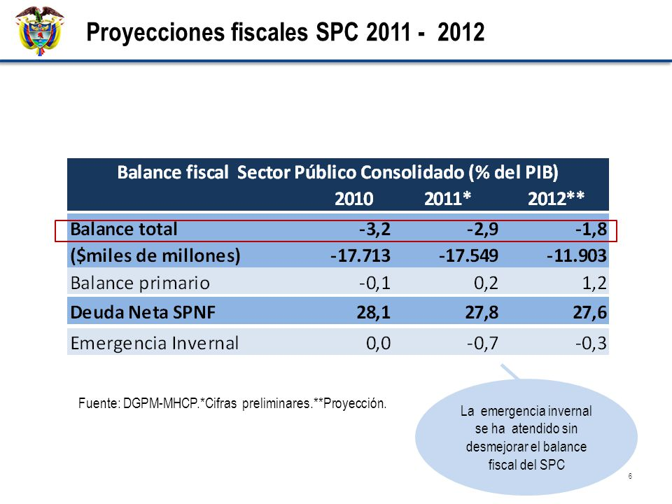 6 Proyecciones fiscales SPC 2011 - 2012 Fuente: DGPM-MHCP.*Cifras preliminares.**Proyección. La emergencia invernal se ha atendido sin desmejorar el b
