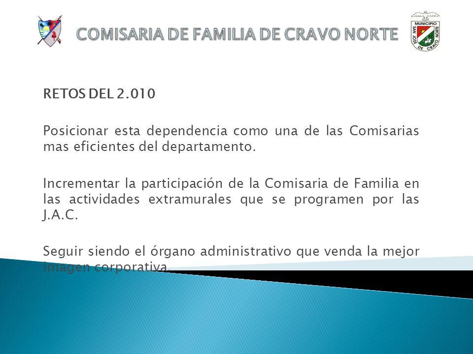 VISION 2.010 Ser un órgano administrativo eficaz, eficiente, transparente y que represente los derechos de la familia, los niños, las niñas y los adol