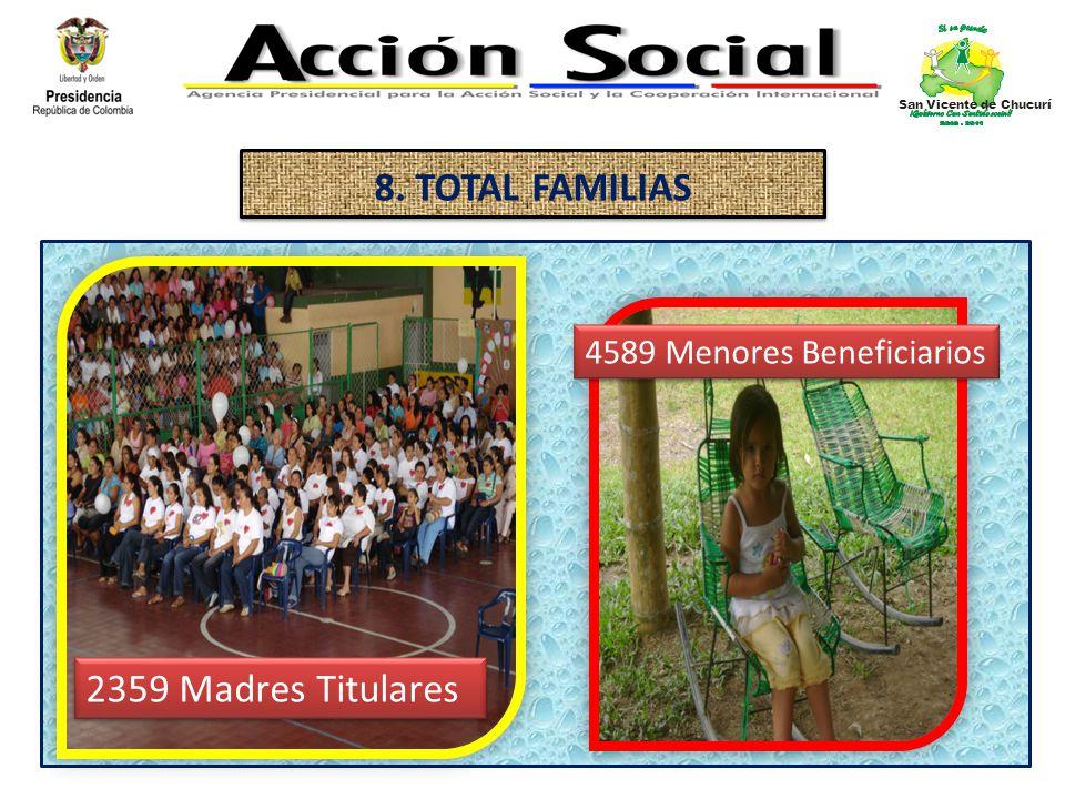 8. TOTAL FAMILIAS 2359 Madres Titulares 4589 Menores Beneficiarios