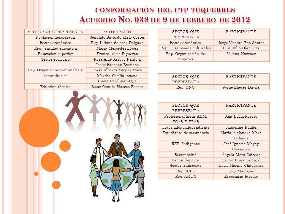 CONFORMACIÓN DEL CTP TÚQUERRES A CUERDO N O. 038 DE 9 DE FEBRERO DE 2012 SECTOR QUE REPRESENTAPARTICIPANTE Población desplazadaSegundo Bayardo Melo Co