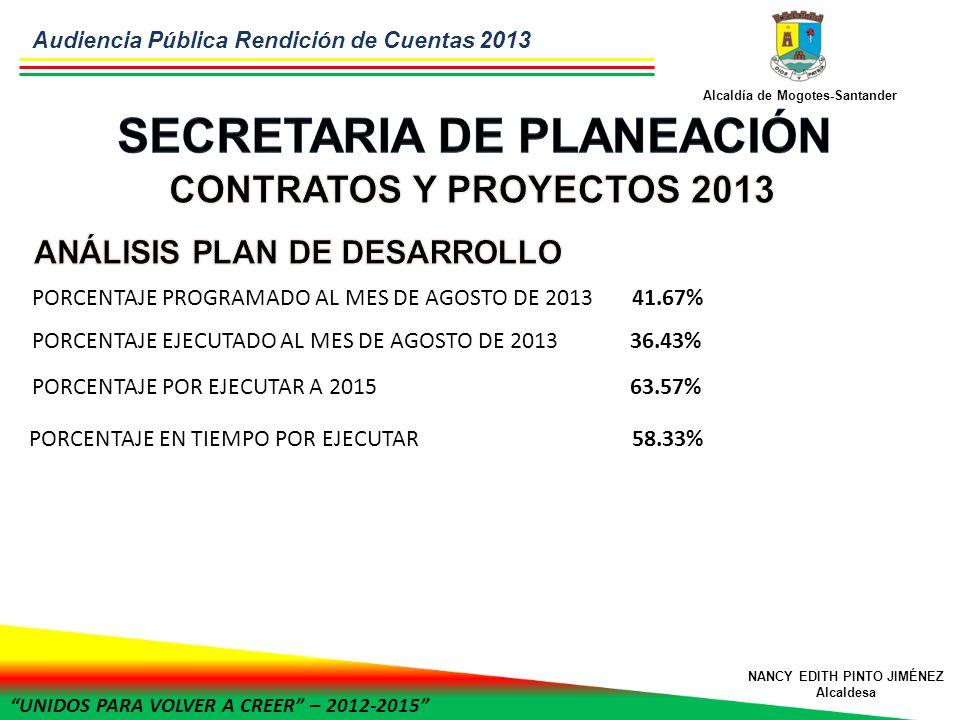 UNIDOS PARA VOLVER A CREER – 2012-2015 Alcaldía de Mogotes-Santander NANCY EDITH PINTO JIMÉNEZ Alcaldesa PORCENTAJE PROGRAMADO AL MES DE AGOSTO DE 2013 41.67% PORCENTAJE EJECUTADO AL MES DE AGOSTO DE 2013 36.43% PORCENTAJE POR EJECUTAR A 2015 63.57% PORCENTAJE EN TIEMPO POR EJECUTAR 58.33% Audiencia Pública Rendición de Cuentas 2013