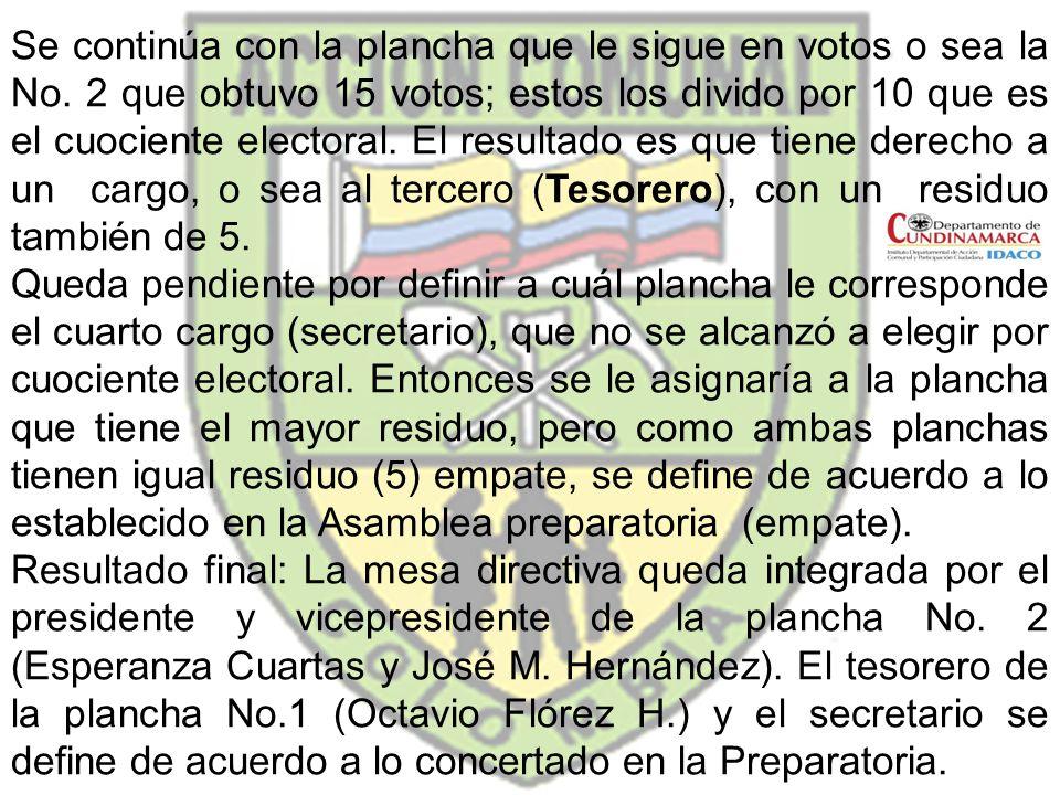Se continúa con la plancha que le sigue en votos o sea la No. 2 que obtuvo 15 votos; estos los divido por 10 que es el cuociente electoral. El resulta