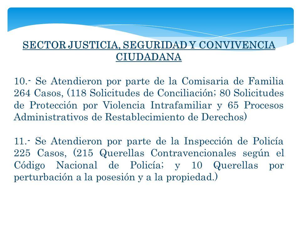 SECTOR JUSTICIA, SEGURIDAD Y CONVIVENCIA CIUDADANA 10.- Se Atendieron por parte de la Comisaria de Familia 264 Casos, (118 Solicitudes de Conciliación