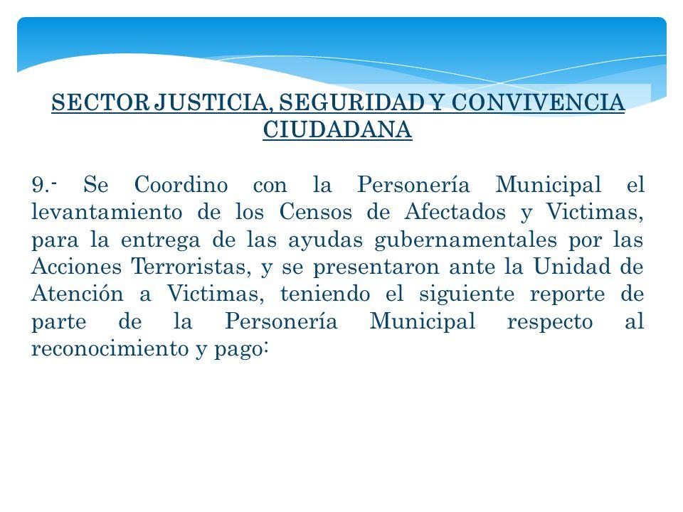 SECTOR JUSTICIA, SEGURIDAD Y CONVIVENCIA CIUDADANA 9.- Se Coordino con la Personería Municipal el levantamiento de los Censos de Afectados y Victimas,