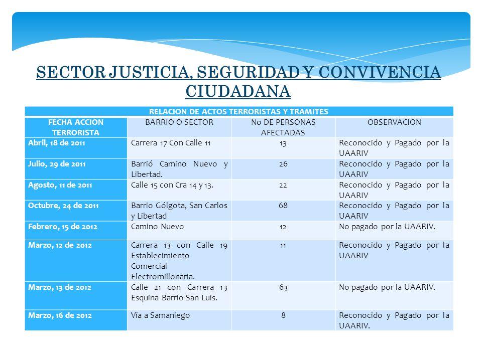 SECTOR JUSTICIA, SEGURIDAD Y CONVIVENCIA CIUDADANA RELACION DE ACTOS TERRORISTAS Y TRAMITES FECHA ACCION TERRORISTA BARRIO O SECTORNo DE PERSONAS AFECTADAS OBSERVACION Abril, 18 de 2011Carrera 17 Con Calle 1113Reconocido y Pagado por la UAARIV Julio, 29 de 2011Barrió Camino Nuevo y Libertad.