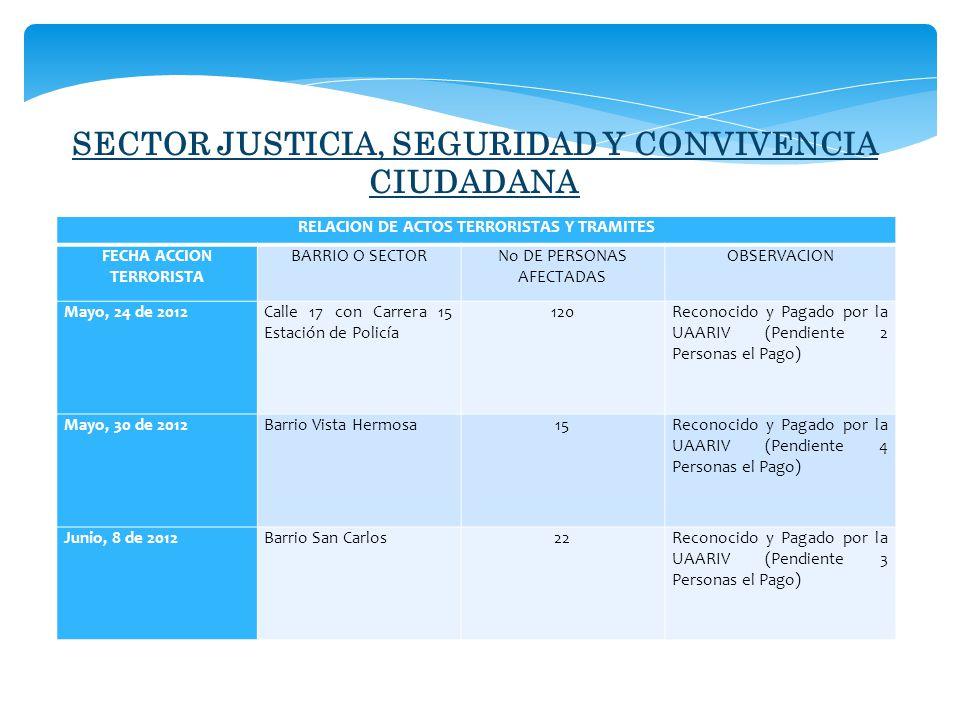 SECTOR JUSTICIA, SEGURIDAD Y CONVIVENCIA CIUDADANA RELACION DE ACTOS TERRORISTAS Y TRAMITES FECHA ACCION TERRORISTA BARRIO O SECTORNo DE PERSONAS AFECTADAS OBSERVACION Mayo, 24 de 2012Calle 17 con Carrera 15 Estación de Policía 120Reconocido y Pagado por la UAARIV (Pendiente 2 Personas el Pago) Mayo, 30 de 2012Barrio Vista Hermosa15 Reconocido y Pagado por la UAARIV (Pendiente 4 Personas el Pago) Junio, 8 de 2012Barrio San Carlos22Reconocido y Pagado por la UAARIV (Pendiente 3 Personas el Pago)