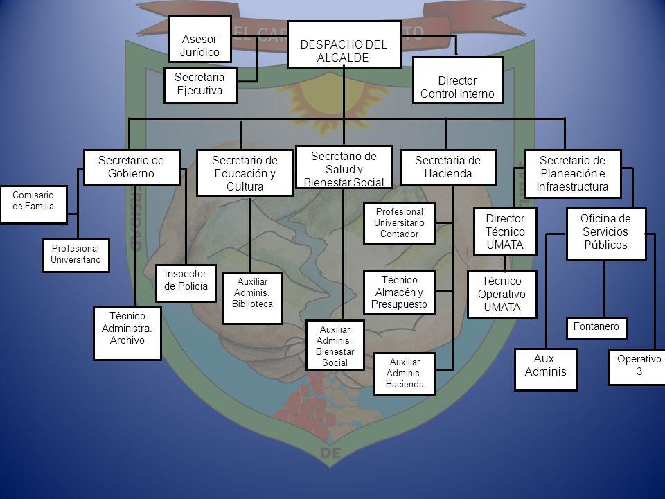 DEPENDENCIAS EN PLAN DE DESARROLLO 4 LÍNEAS ESTRATÉGICAS – Intervención directa en las 3 primeras 1 Territorio, Desarrollo Humano Integral e Identidad: -Seguridad y Convivencia - Grupos Poblacionales: Infancia y Familia, Desplazados, Indígenas y Negritudes 2 Inclusión y Participación para Gobernabilidad: -Desarrollo Comunitario 3 Fortaleciendo Gestión Institucional: - Gestión Administrativa