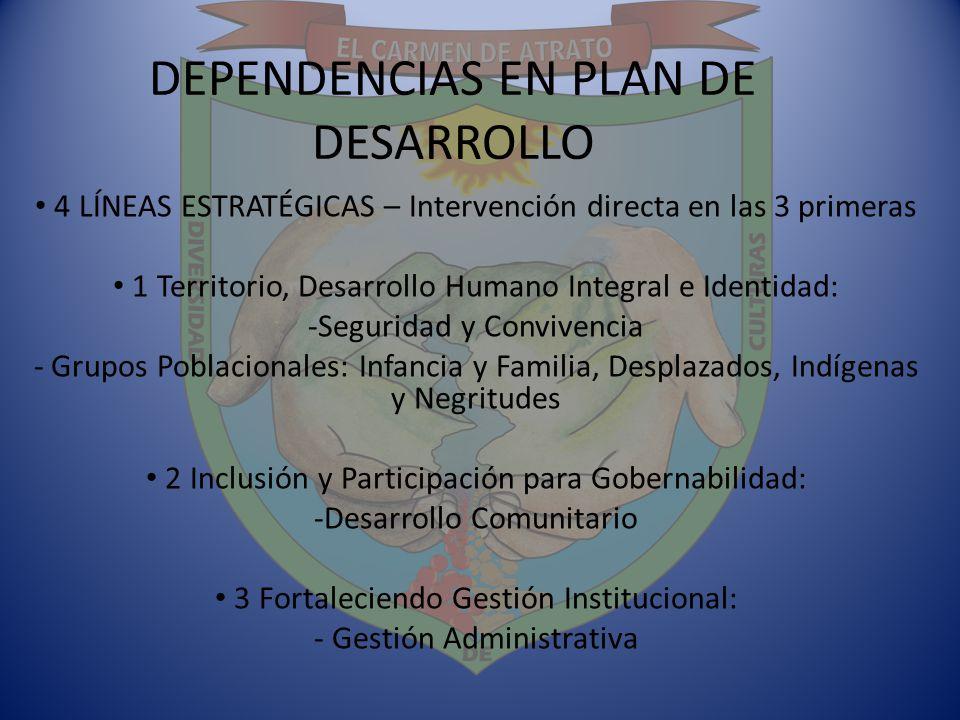 DEPENDENCIAS EN PLAN DE DESARROLLO 4 LÍNEAS ESTRATÉGICAS – Intervención directa en las 3 primeras 1 Territorio, Desarrollo Humano Integral e Identidad