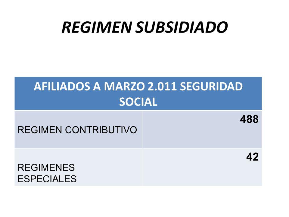 REGIMEN SUBSIDIADO AFILIADOS A MARZO 2.011 SEGURIDAD SOCIAL REGIMEN CONTRIBUTIVO 488 REGIMENES ESPECIALES 42