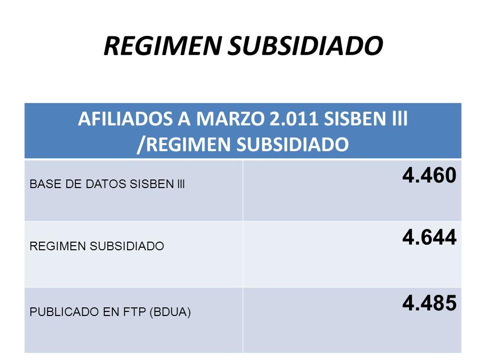 REGIMEN SUBSIDIADO AFILIADOS A MARZO 2.011 SISBEN lll /REGIMEN SUBSIDIADO BASE DE DATOS SISBEN lll 4.460 REGIMEN SUBSIDIADO 4.644 PUBLICADO EN FTP (BDUA) 4.485