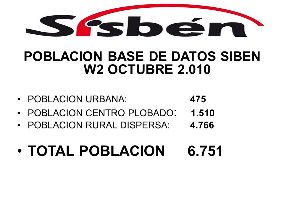 POBLACION BASE DE DATOS SIBEN W2 OCTUBRE 2.010 POBLACION URBANA: 475 POBLACION CENTRO PLOBADO : 1.510 POBLACION RURAL DISPERSA: 4.766 TOTAL POBLACION6.751