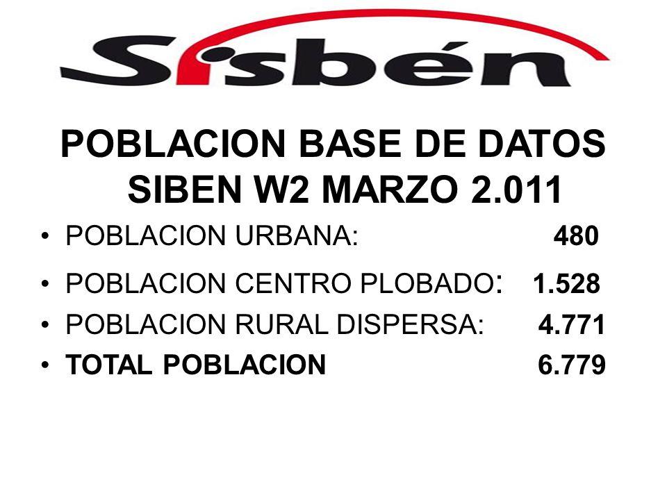 POBLACION BASE DE DATOS SIBEN W2 MARZO 2.011 POBLACION URBANA: 480 POBLACION CENTRO PLOBADO : 1.528 POBLACION RURAL DISPERSA: 4.771 TOTAL POBLACION 6.779