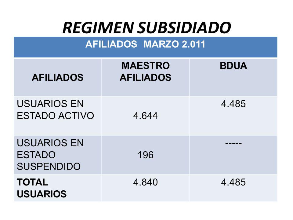 REGIMEN SUBSIDIADO AFILIADOS MARZO 2.011 AFILIADOS MAESTRO AFILIADOS BDUA USUARIOS EN ESTADO ACTIVO4.644 4.485 USUARIOS EN ESTADO SUSPENDIDO 196 ----- TOTAL USUARIOS 4.8404.485
