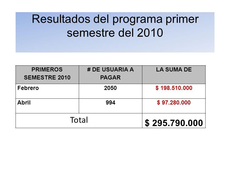 Resultados del programa primer semestre del 2010 PRIMEROS SEMESTRE 2010 # DE USUARIA A PAGAR LA SUMA DE Febrero2050$ 198.510.000 Abril994$ 97.280.000 Total $ 295.790.000