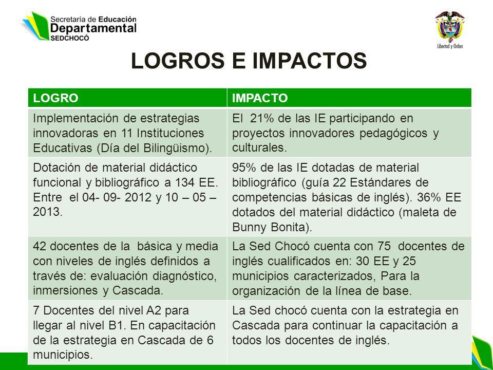 LOGROS E IMPACTOS LOGROIMPACTO Implementación de estrategias innovadoras en 11 Instituciones Educativas (Día del Bilingüismo). El 21% de las IE partic