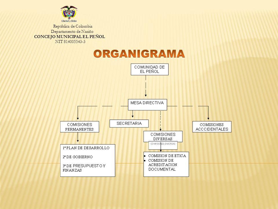 República de Colombia Departamento de Nariño CONCEJO MUNICIPAL EL PEÑOL NIT 814005543-3