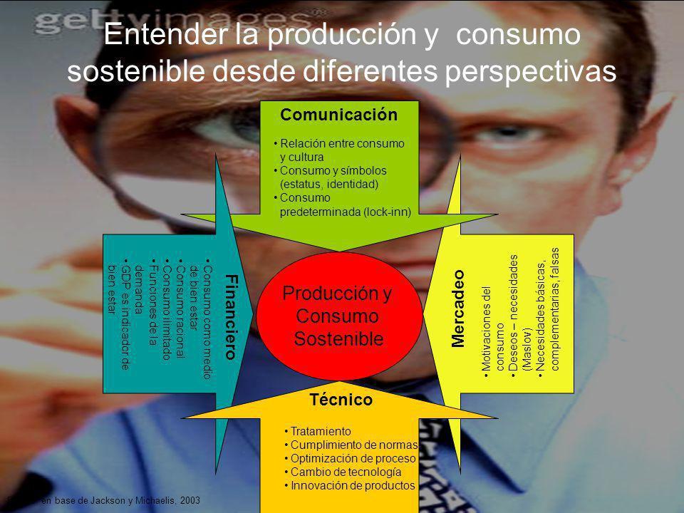 Entender la producción y consumo sostenible desde diferentes perspectivas Producción y Consumo Sostenible Financiero Consumo como medio de bien estar