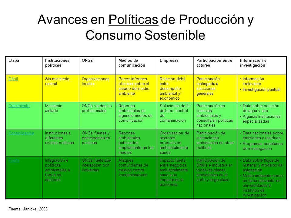Avances en Políticas de Producción y Consumo Sostenible EtapaInstituciones políticas ONGsMedios de comunicación EmpresasParticipación entre actores In