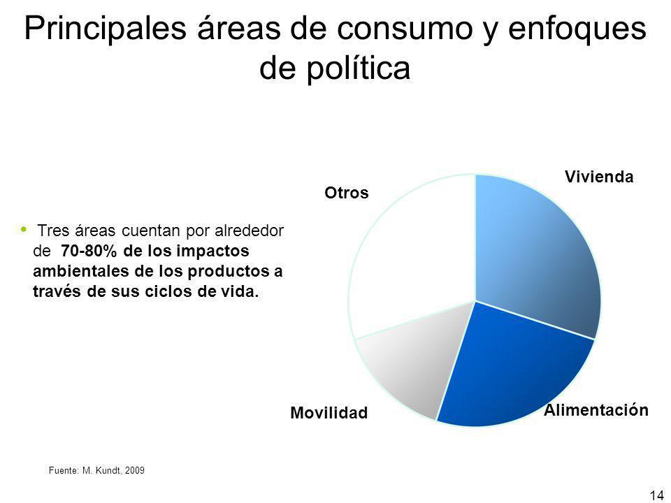 14 Principales áreas de consumo y enfoques de política Vivienda Alimentación Movilidad Otros Tres áreas cuentan por alrededor de 70-80% de los impacto