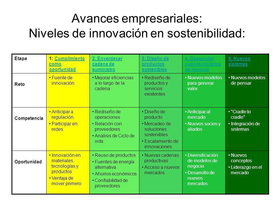Avances empresariales: Niveles de innovación en sostenibilidad: Etapa1: Cumplimiento como oportunidadCumplimiento como oportunidad 2. Enverdecer caden