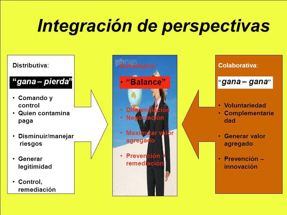 Integración de perspectivas Distributiva: gana – pierda Comando y control Quien contamina paga Disminuir/manejar riesgos Generar legitimidad Control,