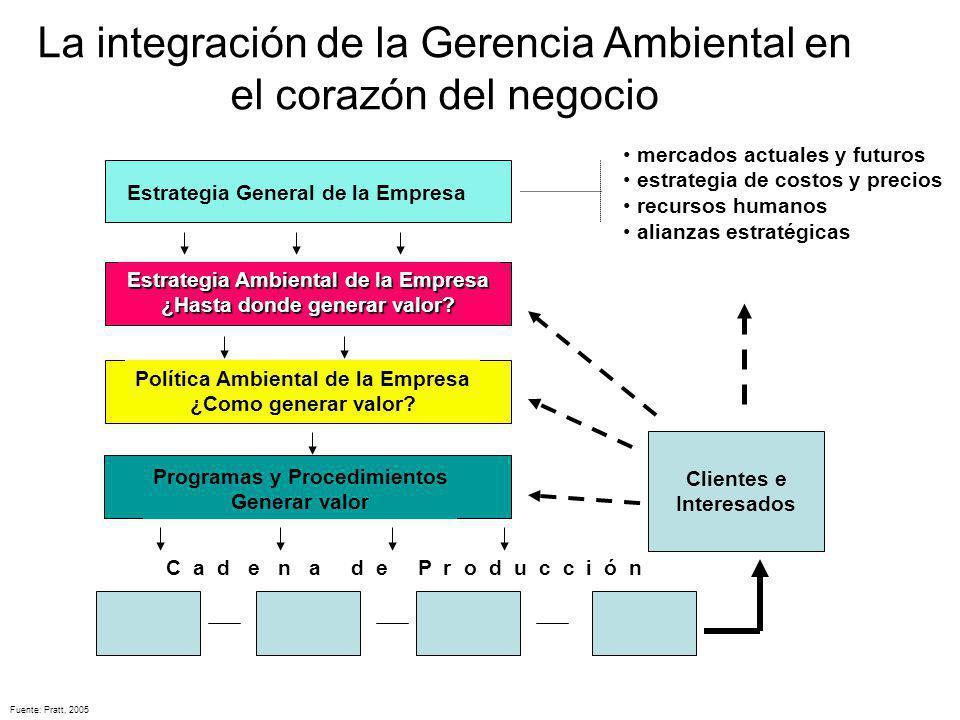Estrategia Ambiental de la Empresa ¿Hasta donde generar valor? Estrategia General de la Empresa Política Ambiental de la Empresa ¿Como generar valor?